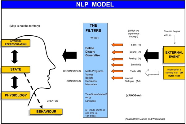 Nlp Change Personal History on Our Senses